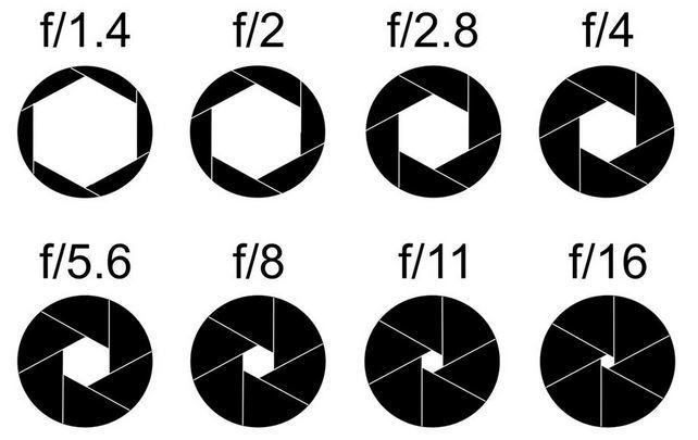 Een diafragma bij verschillende F-stops camera kopen tips