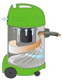 hoe werken waterstofzuigers